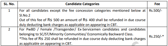 RRC-Group-D-Recruitment-2019--Application-Fees