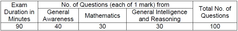 rrb ntpc computer based cbt1 exam marks pattern